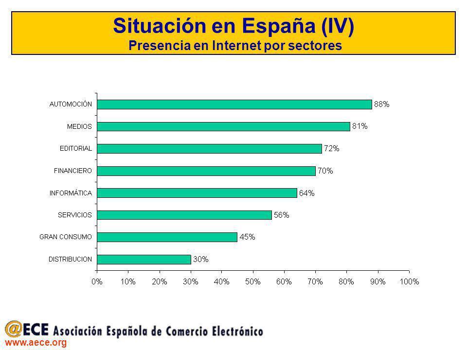 www.aece.org Situación en España (IV) Presencia en Internet por sectores