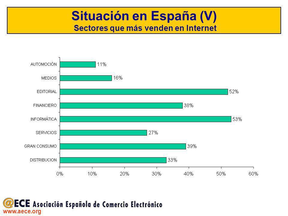 www.aece.org Situación en España (V) Sectores que más venden en Internet