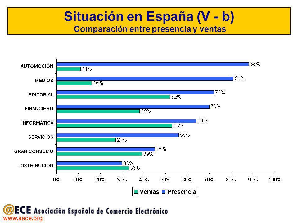 www.aece.org Situación en España (V - b) Comparación entre presencia y ventas