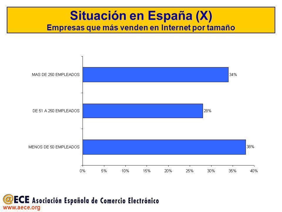 www.aece.org Situación en España (X) Empresas que más venden en Internet por tamaño