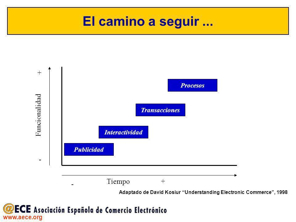 www.aece.org El camino a seguir... Publicidad Procesos Transacciones Interactividad Adaptado de David Kosiur Understanding Electronic Commerce, 1998 F