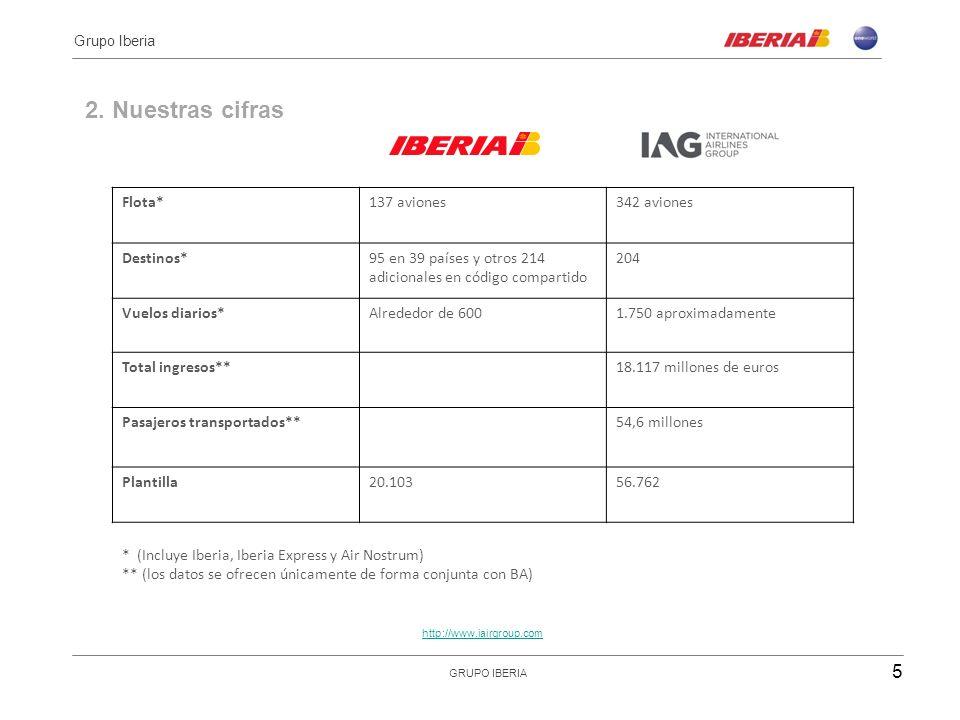 Flota*137 aviones342 aviones Destinos*95 en 39 países y otros 214 adicionales en código compartido 204 Vuelos diarios*Alrededor de 6001.750 aproximadamente Total ingresos**18.117 millones de euros Pasajeros transportados**54,6 millones Plantilla20.10356.762 * (Incluye Iberia, Iberia Express y Air Nostrum) ** (los datos se ofrecen únicamente de forma conjunta con BA) 2.