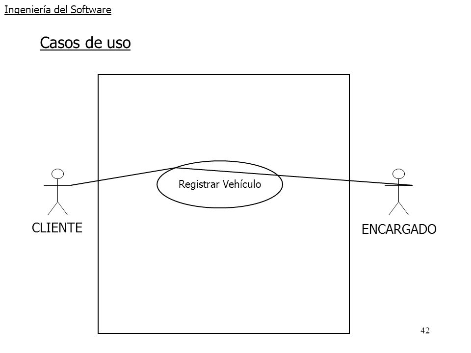42 Ingeniería del Software Casos de uso CLIENTE Registrar Vehículo ENCARGADO