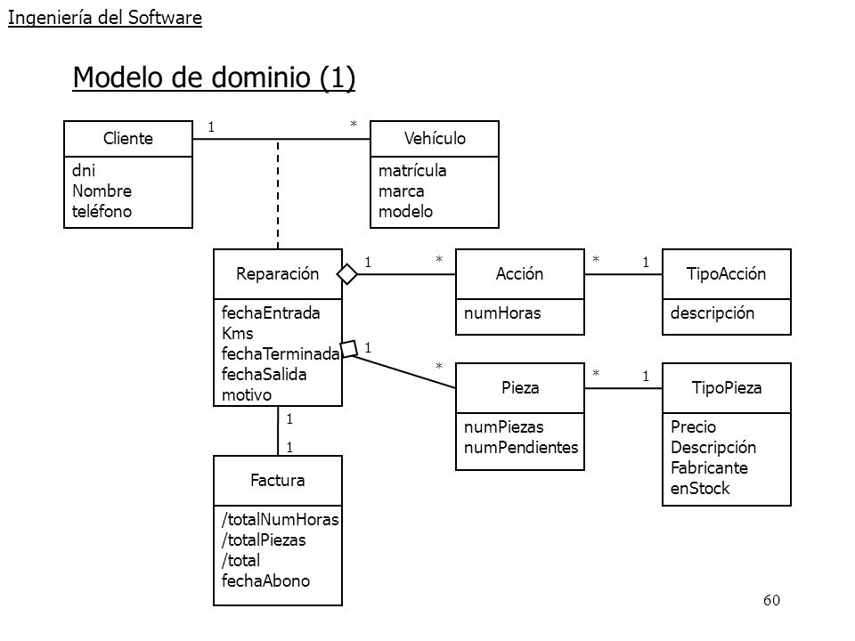 60 Ingeniería del Software Modelo de dominio (1) ClienteVehículo Reparación 1* Acción *1 dni Nombre teléfono matrícula marca modelo fechaEntrada Kms f