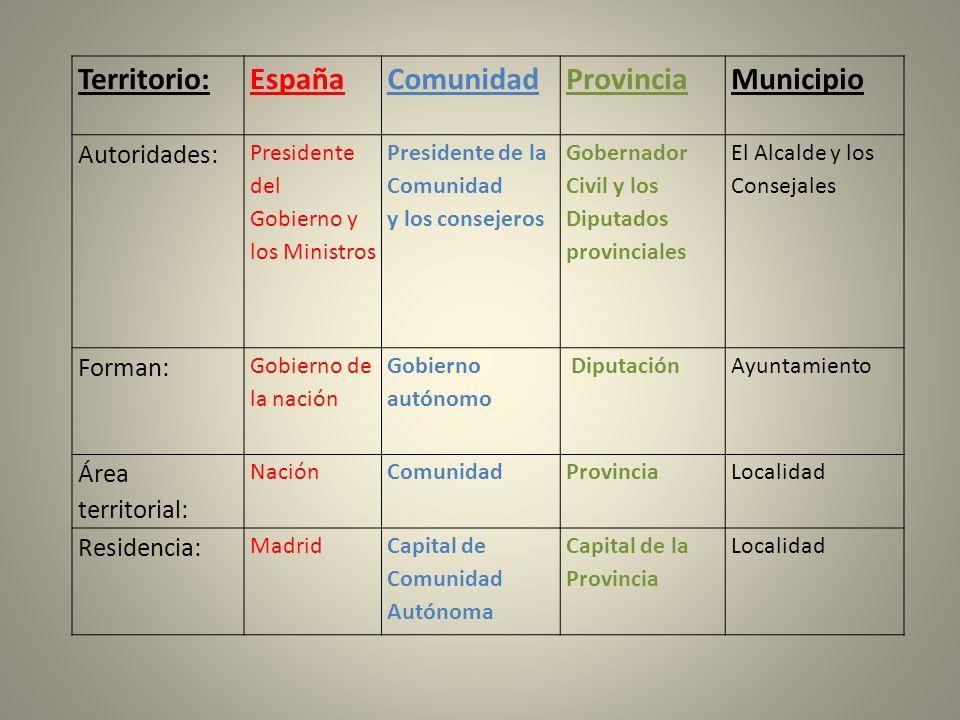 Territorio:EspañaComunidadProvinciaMunicipio Autoridades: Presidente del Gobierno y los Ministros Presidente de la Comunidad y los consejeros Gobernad