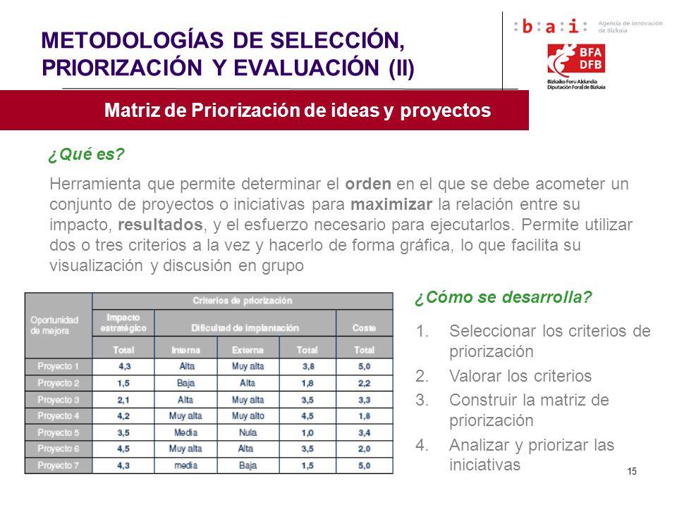 15 METODOLOGÍAS DE SELECCIÓN, PRIORIZACIÓN Y EVALUACIÓN (II) Matriz de Priorización de ideas y proyectos ¿Qué es? Herramienta que permite determinar e