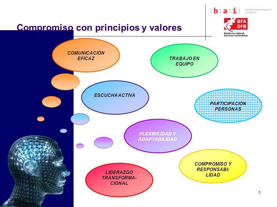 5 Compromiso con principios y valores COMUNICACIÓN EFICAZ ESCUCHA ACTIVA TRABAJO EN EQUIPO PARTICIPACIÓN PERSONAS LIDERAZGO TRANSFORMA- CIONAL COMPROM