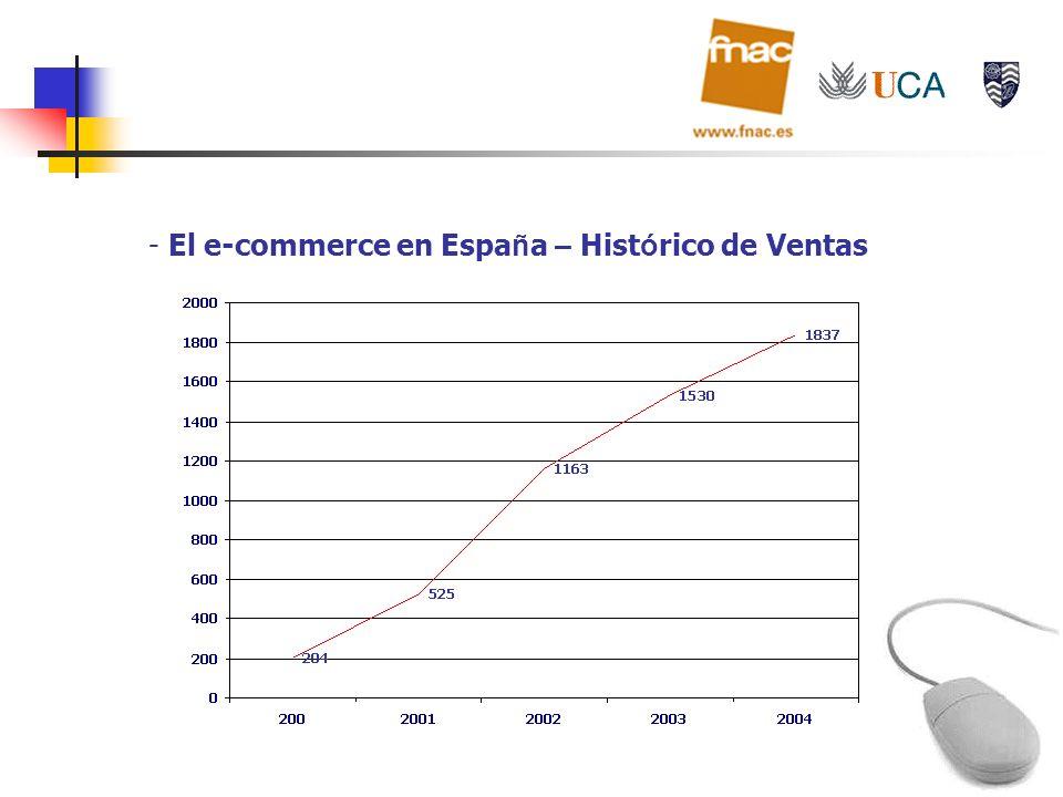 - El e-commerce en Espa ñ a – Hist ó rico de Ventas