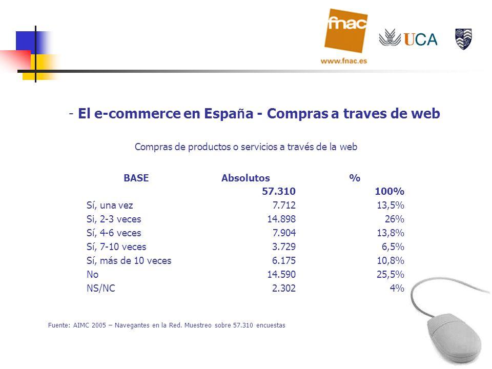- El e-commerce en Espa ñ a - Compras a traves de web Fuente: AIMC 2005 – Navegantes en la Red. Muestreo sobre 57.310 encuestas BASE Sí, una vez Si, 2