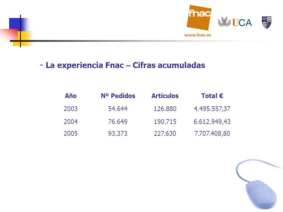 - La experiencia Fnac – Cifras acumuladas AñoNº PedidosArtículosTotal 200354.644126.8804.495.557,37 200476.649190.7156.612.949,43 200593.373227.6307.7