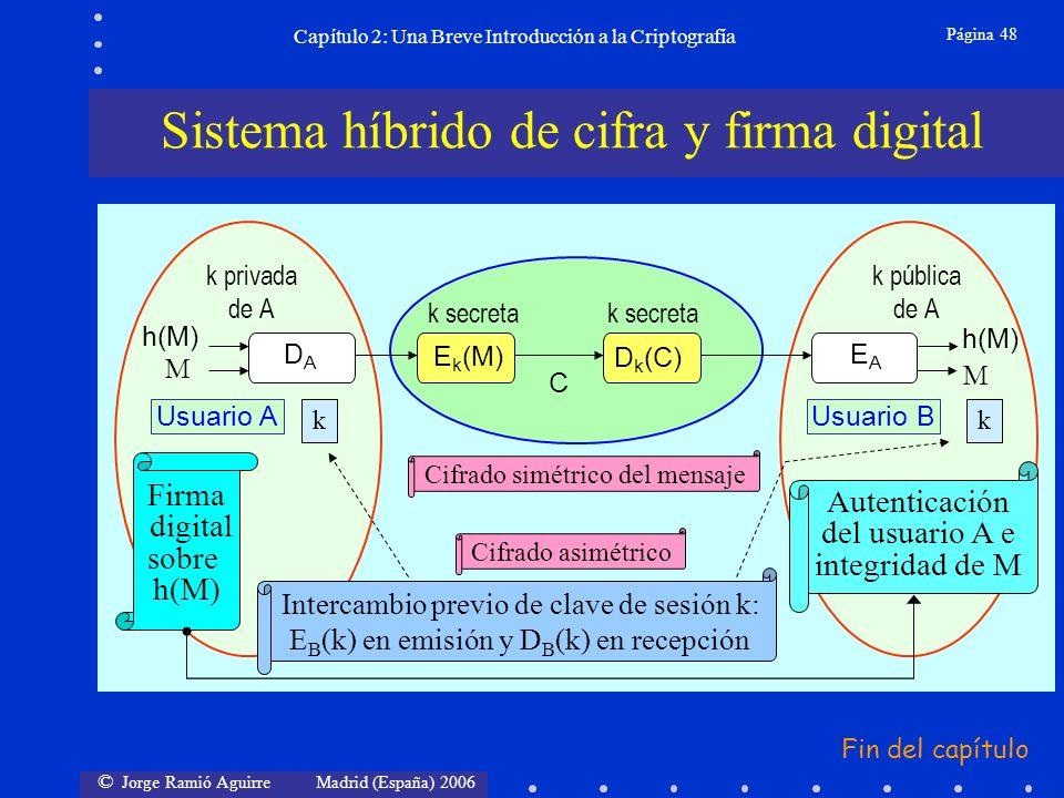 © Jorge Ramió Aguirre Madrid (España) 2006 Página 48 Capítulo 2: Una Breve Introducción a la Criptografía Sistema híbrido de cifra y firma digital Firma digital sobre h(M) Cifrado simétrico del mensaje Intercambio previo de clave de sesión k: E B (k) en emisión y D B (k) en recepción Autenticación del usuario A e integridad de M kk h(M) EAEA Usuario A k privada de A Usuario B k pública de A Cifrado asimétrico k secreta D k (C) DADA E k (M) C k secreta Fin del capítulo M M