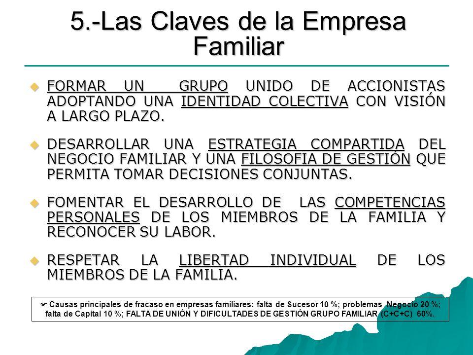 5.-Las Claves de la Empresa Familiar FORMAR UN GRUPO UNIDO DE ACCIONISTAS ADOPTANDO UNA IDENTIDAD COLECTIVA CON VISIÓN A LARGO PLAZO. FORMAR UN GRUPO