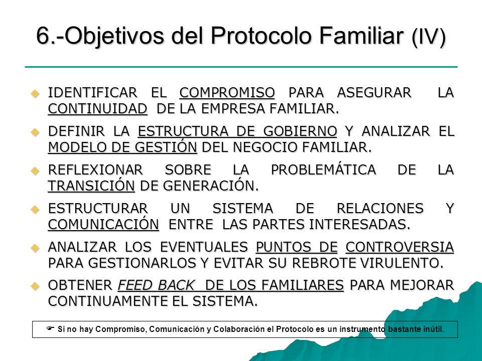 6.-Objetivos del Protocolo Familiar (IV) IDENTIFICAR EL COMPROMISO PARA ASEGURAR LA CONTINUIDAD DE LA EMPRESA FAMILIAR. IDENTIFICAR EL COMPROMISO PARA