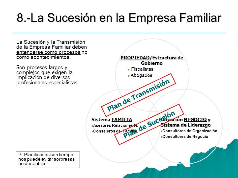 Dirección NEGOCIO y Sistema de Liderazgo Consultores de Organización Consultores de Negocio Sistema FAMILIA Asesores Relaciones H. Consejeros de Famil