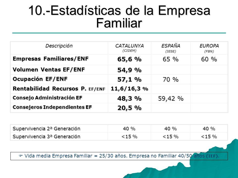 10.-Estadísticas de la Empresa Familiar Descripción CATALUNYA (CIDEM) ESPAÑA(IESE)EUROPA(FBN) Empresas Familiares/ENF 65,6 % 65 % 60 % Volumen Ventas