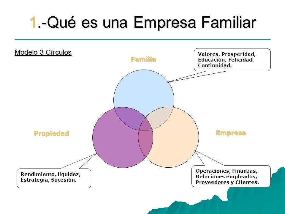 1.-Qué es una Empresa Familiar Rendimiento, liquidez, Estrategia, Sucesión. Operaciones, Finanzas, Relaciones empleados, Proveedores y Clientes. Valor