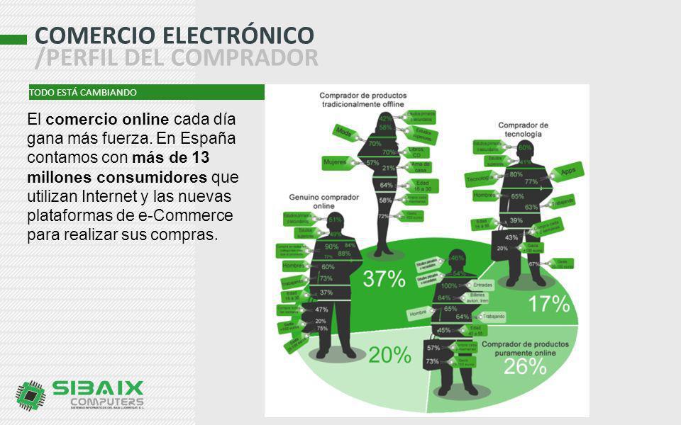 COMERCIO ELECTRÓNICO /PERFIL DEL COMPRADOR El comercio online cada día gana más fuerza. En España contamos con más de 13 millones consumidores que uti