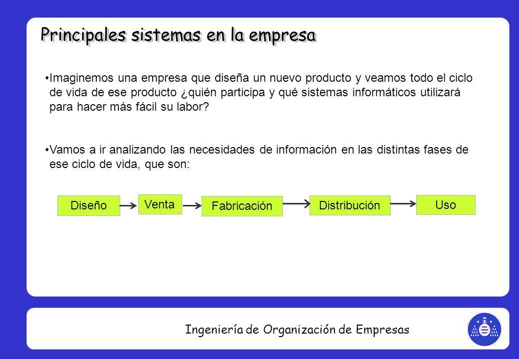 Ingeniería de Organización de Empresas Imaginemos una empresa que diseña un nuevo producto y veamos todo el ciclo de vida de ese producto ¿quién parti