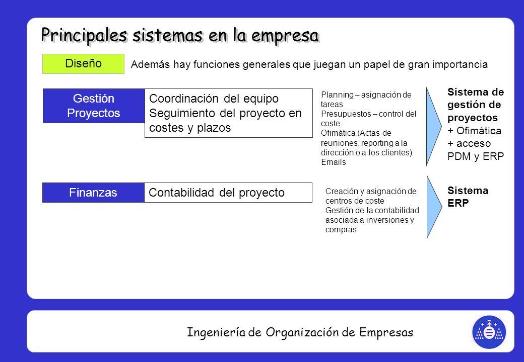 Ingeniería de Organización de Empresas Gestión Proyectos Coordinación del equipo Seguimiento del proyecto en costes y plazos Planning – asignación de