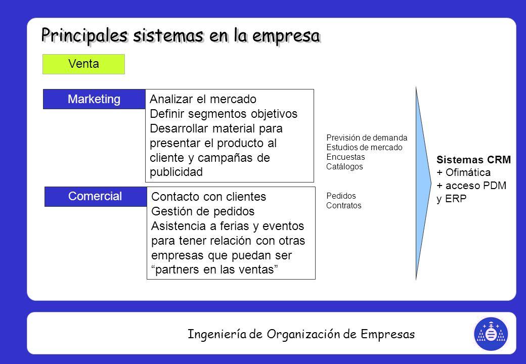 Ingeniería de Organización de Empresas Venta Marketing Analizar el mercado Definir segmentos objetivos Desarrollar material para presentar el producto