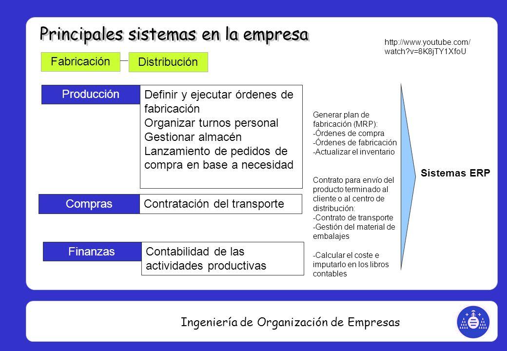 Ingeniería de Organización de Empresas Fabricación Producción Definir y ejecutar órdenes de fabricación Organizar turnos personal Gestionar almacén La