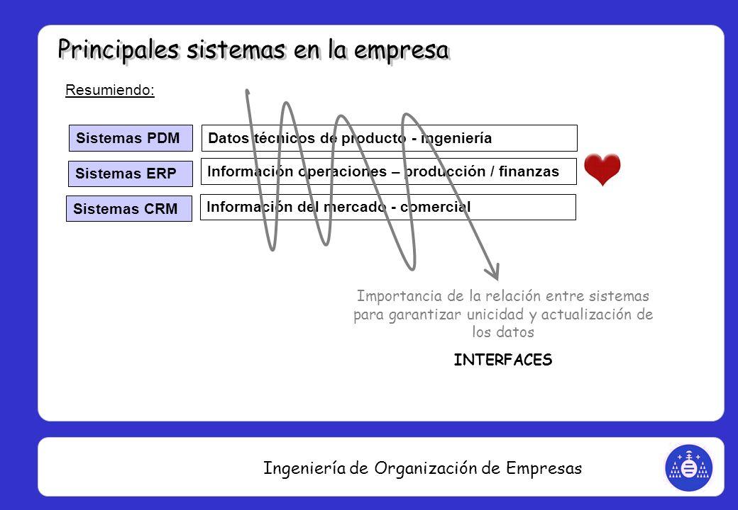 Ingeniería de Organización de Empresas Resumiendo: Sistemas PDM Sistemas ERP Sistemas CRM Datos técnicos de producto - ingeniería Información operacio