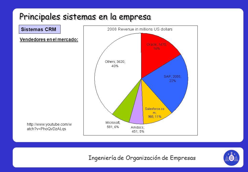 Ingeniería de Organización de Empresas Sistemas CRM Vendedores en el mercado: http://www.youtube.com/w atch?v=PhoQvDzALqs