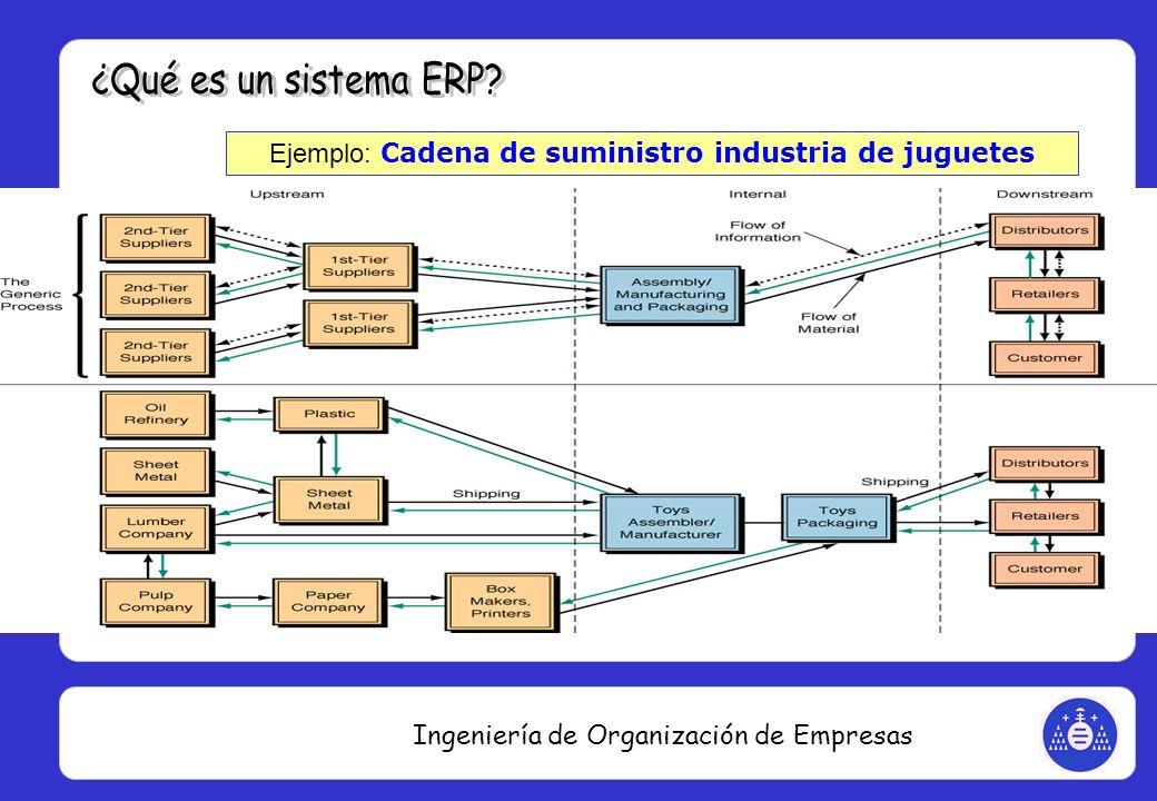 Ingeniería de Organización de Empresas Ejemplo: Cadena de suministro industria de juguetes