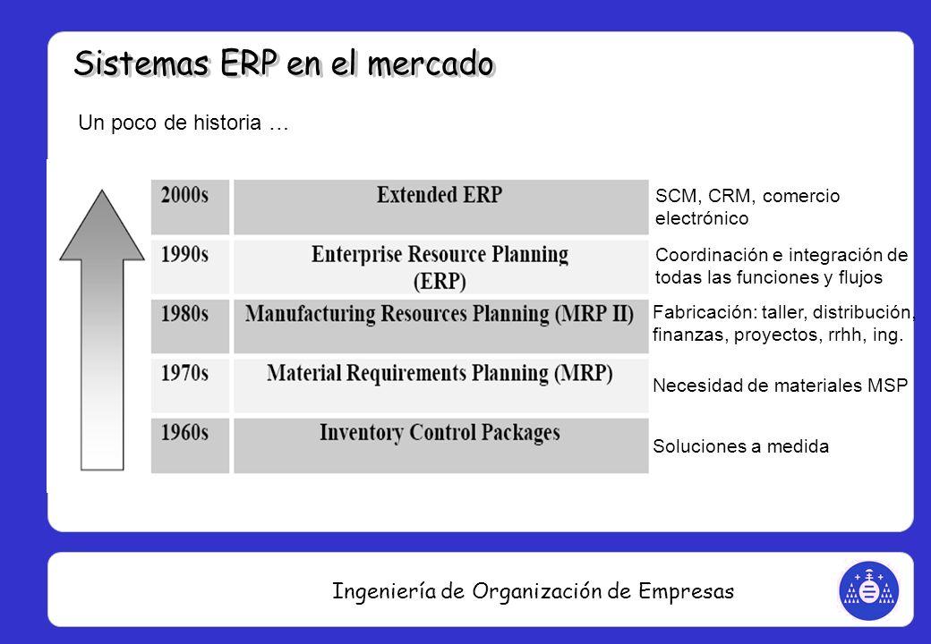 Ingeniería de Organización de Empresas Un poco de historia … Soluciones a medida Necesidad de materiales MSP Fabricación: taller, distribución, finanz