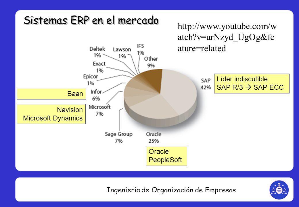 Ingeniería de Organización de Empresas Líder indiscutible SAP R/3 SAP ECC Oracle PeopleSoft Navision Microsoft Dynamics Baan http://www.youtube.com/w