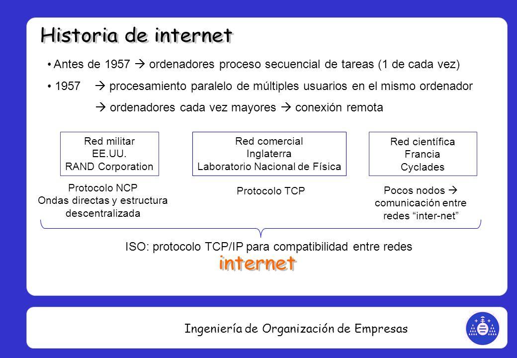 Ingeniería de Organización de Empresas Antes de 1957 ordenadores proceso secuencial de tareas (1 de cada vez) 1957 procesamiento paralelo de múltiples