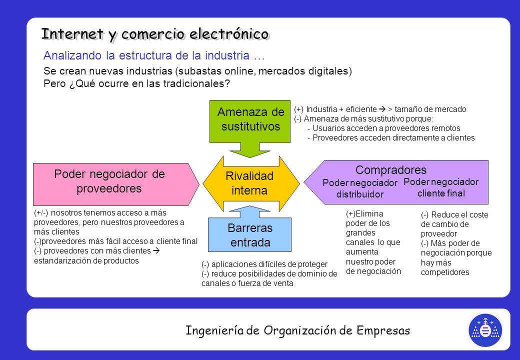 Ingeniería de Organización de Empresas Analizando la estructura de la industria … Se crean nuevas industrias (subastas online, mercados digitales) Per