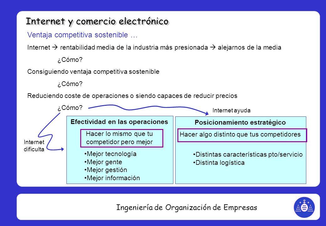 Ingeniería de Organización de Empresas Ventaja competitiva sostenible … Internet rentabilidad media de la industria más presionada alejarnos de la med