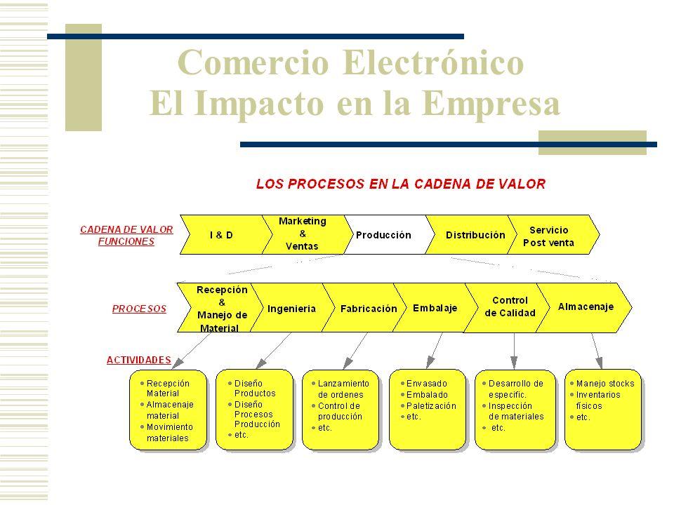 Comercio Electrónico El Impacto en la Empresa Muchos de estos procesos pueden ser totalmente redefinidos apoyándose en Internet. Esta redefinición per