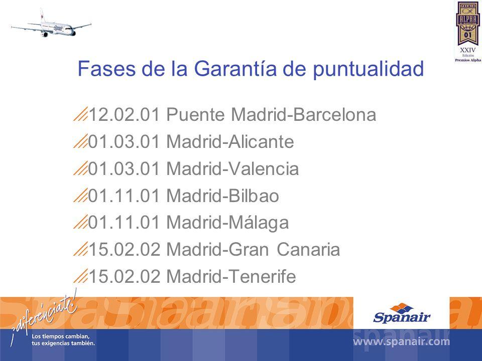 Fases de la Garantía de puntualidad 12.02.01 Puente Madrid-Barcelona 01.03.01 Madrid-Alicante 01.03.01 Madrid-Valencia 01.11.01 Madrid-Bilbao 01.11.01