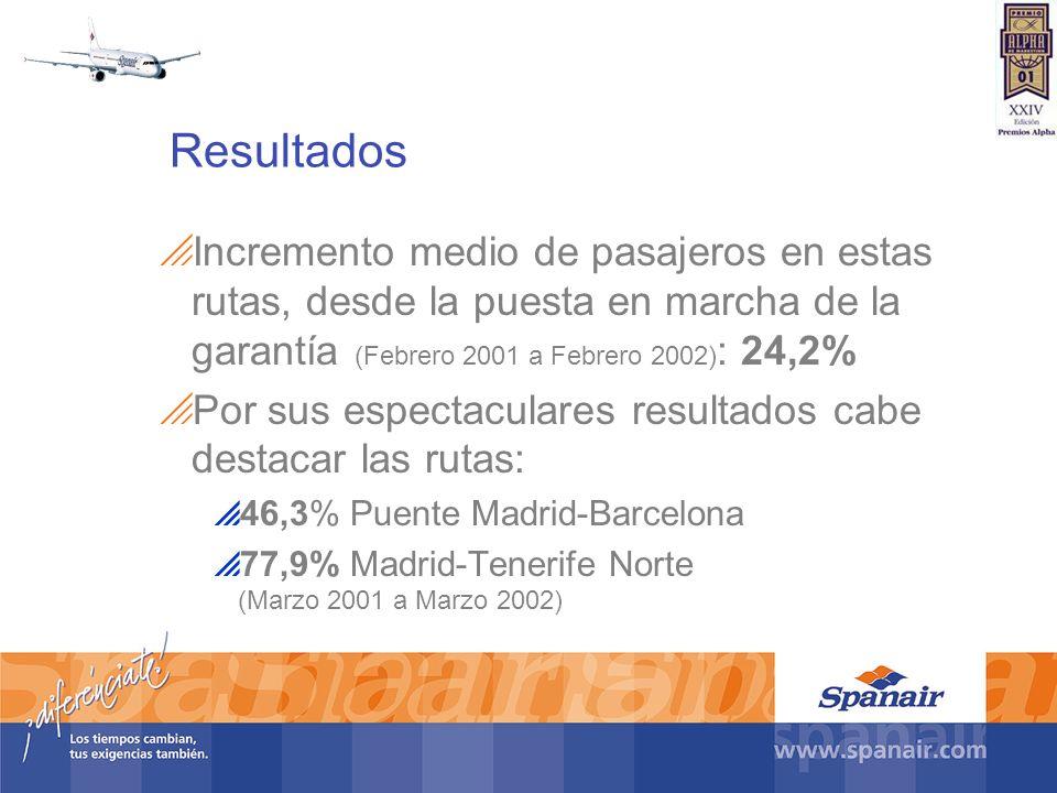 Resultados Incremento medio de pasajeros en estas rutas, desde la puesta en marcha de la garantía (Febrero 2001 a Febrero 2002) : 24,2% Por sus espect
