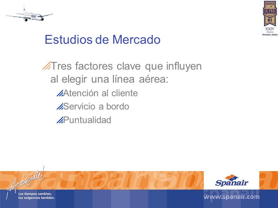 Estudios de Mercado Tres factores clave que influyen al elegir una línea aérea: Atención al cliente Servicio a bordo Puntualidad