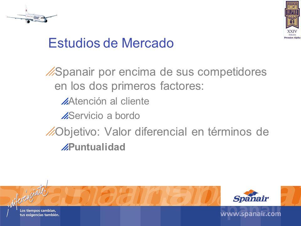 Estudios de Mercado Spanair por encima de sus competidores en los dos primeros factores: Atención al cliente Servicio a bordo Objetivo: Valor diferenc