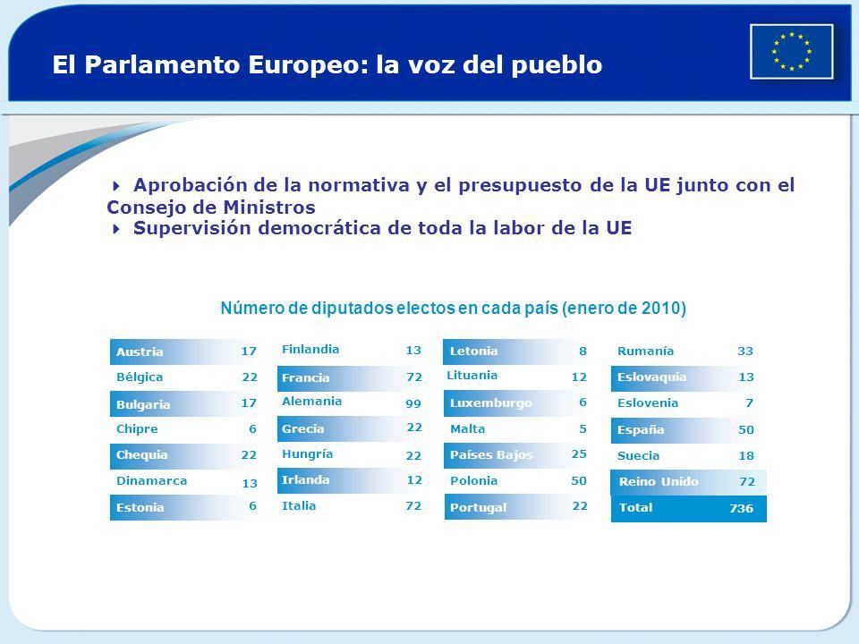 Reino Unido El Parlamento Europeo: la voz del pueblo 12 22 72 13 Italia Irlanda 22 Hungría Grecia 99 Alemania Francia Finlandia 6 Estonia 13 Dinamarca 22Chequia 6Chipre 17 Bulgaria 22Bélgica 17 Austria Aprobación de la normativa y el presupuesto de la UE junto con el Consejo de Ministros Supervisión democrática de toda la labor de la UE Total 736 72 18Suecia 50España 7Eslovenia 13Eslovaquia 33 Rumanía 22 Portugal 50Polonia 25 Países Bajos 5Malta 6 Luxemburgo 12 Lituania 8Letonia Número de diputados electos en cada país (enero de 2010)