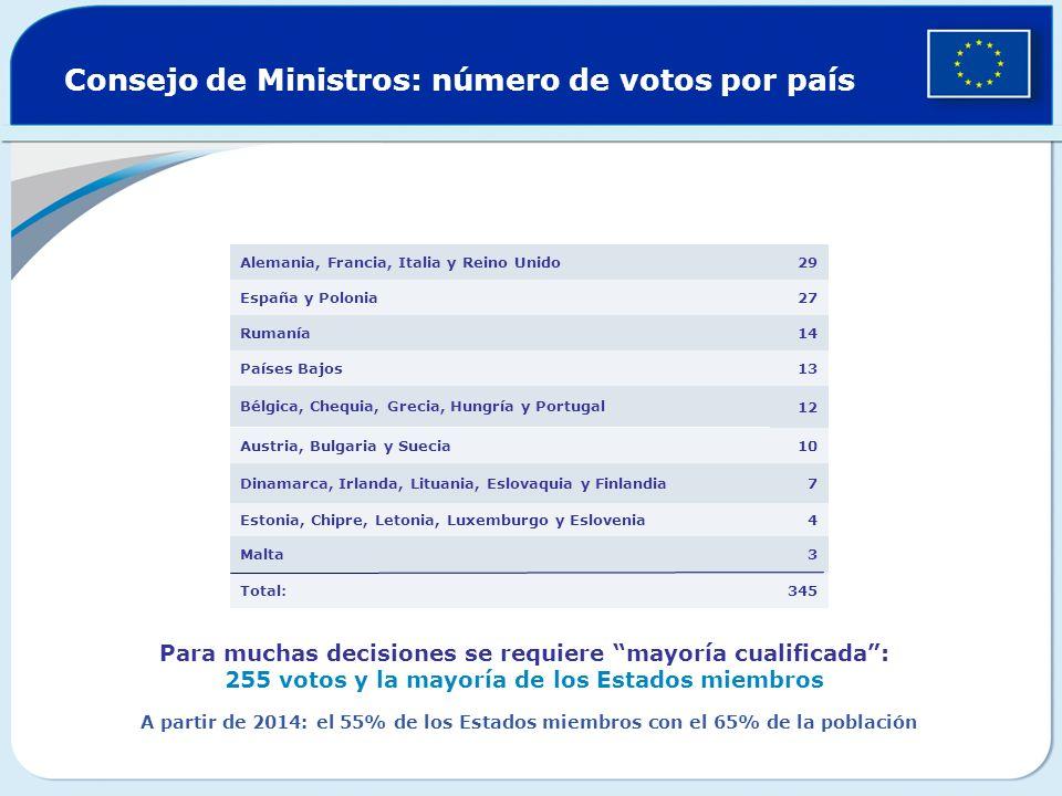 Consejo de Ministros: número de votos por país 345Total: 3Malta 4Estonia, Chipre, Letonia, Luxemburgo y Eslovenia 7Dinamarca, Irlanda, Lituania, Eslovaquia y Finlandia 10Austria, Bulgaria y Suecia 12 Bélgica, Chequia, Grecia, Hungría y Portugal 13Países Bajos 14 Rumanía 27España y Polonia 29Alemania, Francia, Italia y Reino Unido Para muchas decisiones se requiere mayoría cualificada: 255 votos y la mayoría de los Estados miembros A partir de 2014: el 55% de los Estados miembros con el 65% de la población