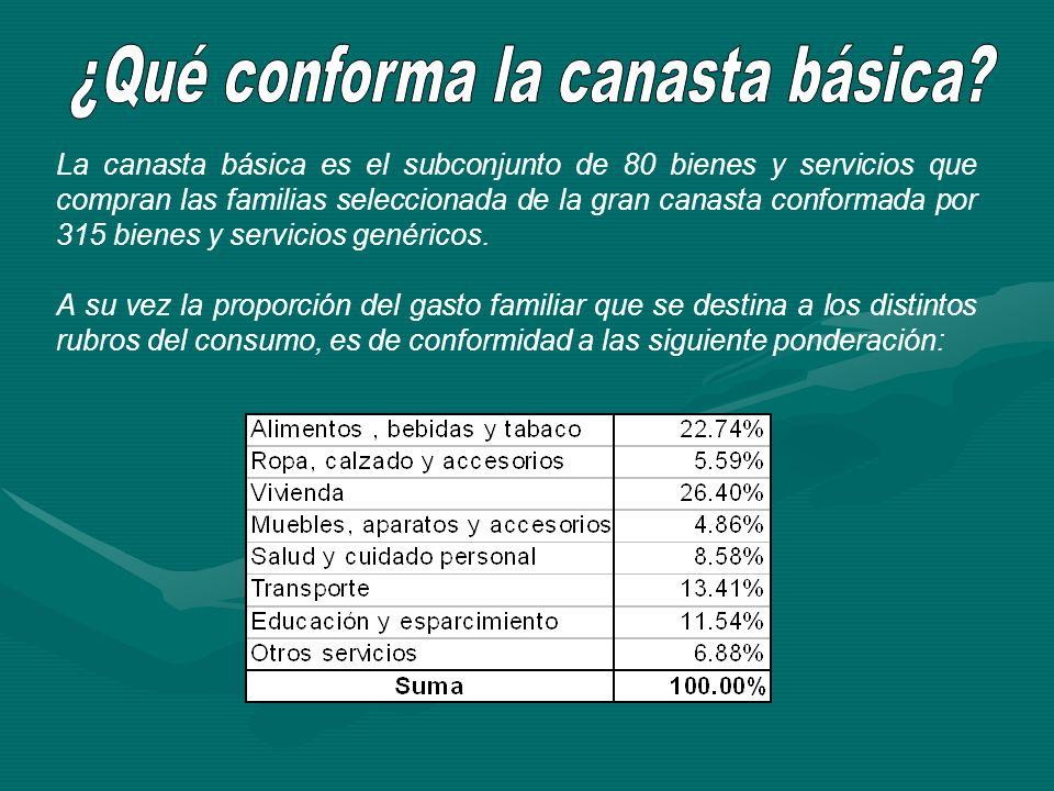 La canasta básica es el subconjunto de 80 bienes y servicios que compran las familias seleccionada de la gran canasta conformada por 315 bienes y serv