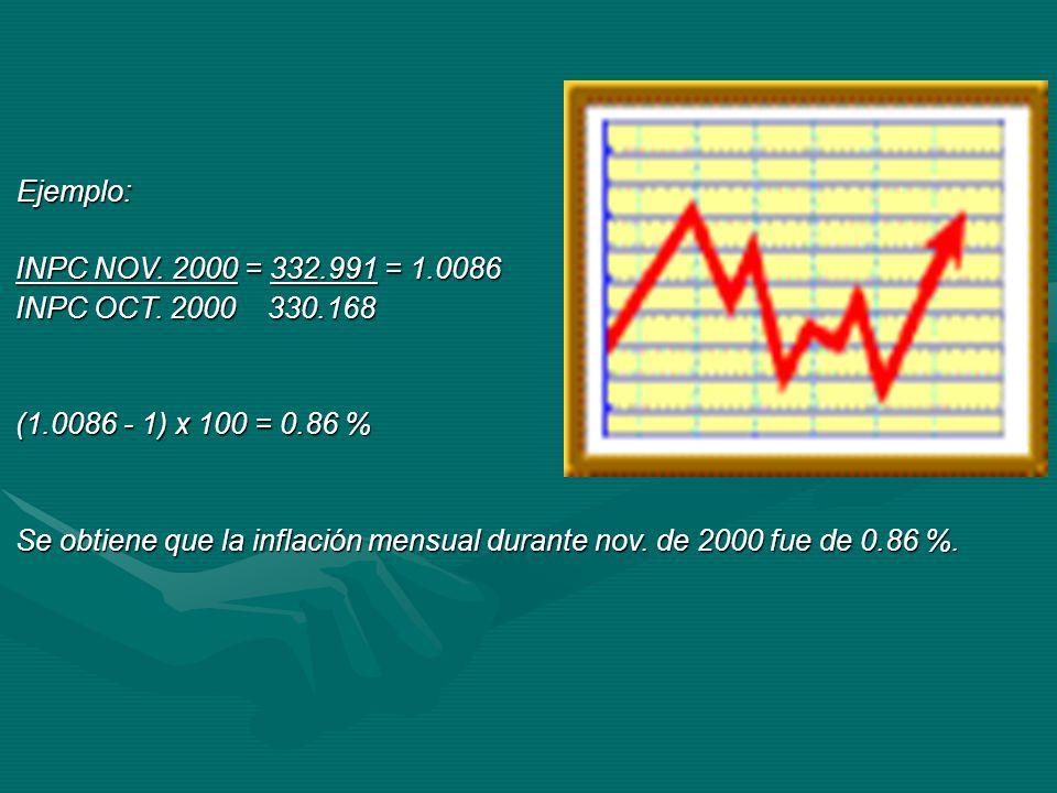 Ejemplo: Ejemplo: INPC NOV. 2000 = 332.991 = 1.0086 INPC OCT. 2000 330.168 (1.0086 - 1) x 100 = 0.86 % Se obtiene que la inflación mensual durante nov