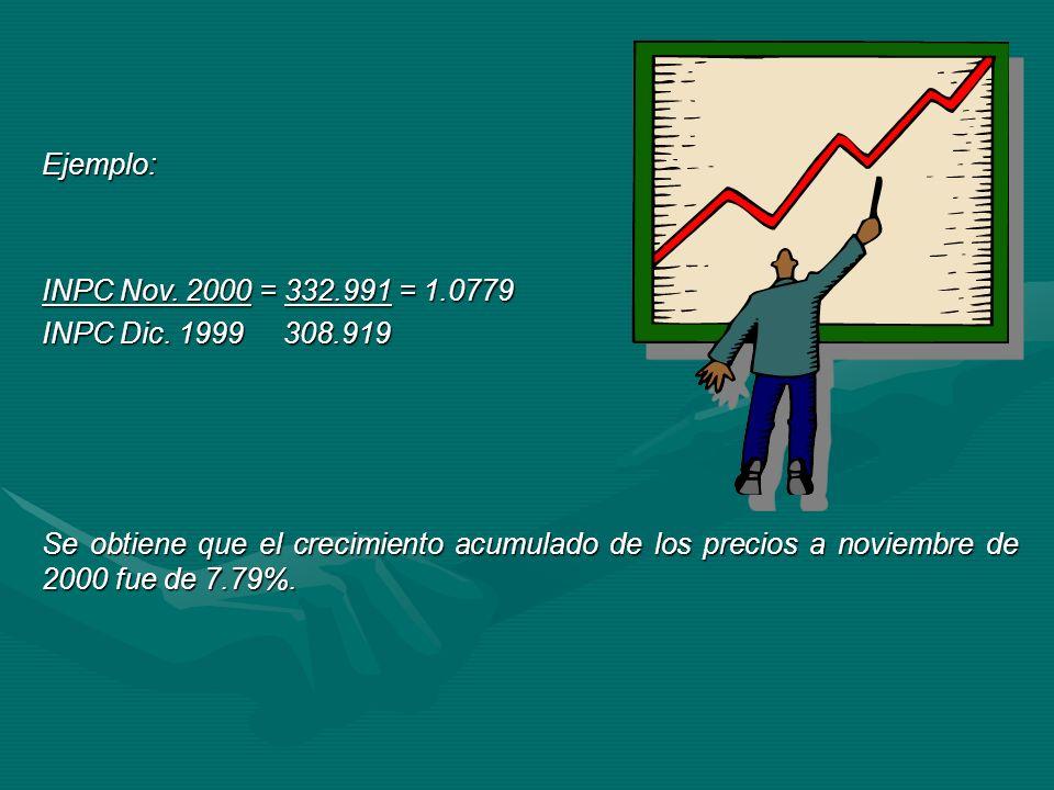 Ejemplo: INPC Nov. 2000 = 332.991 = 1.0779 INPC Dic. 1999 308.919 Se obtiene que el crecimiento acumulado de los precios a noviembre de 2000 fue de 7.