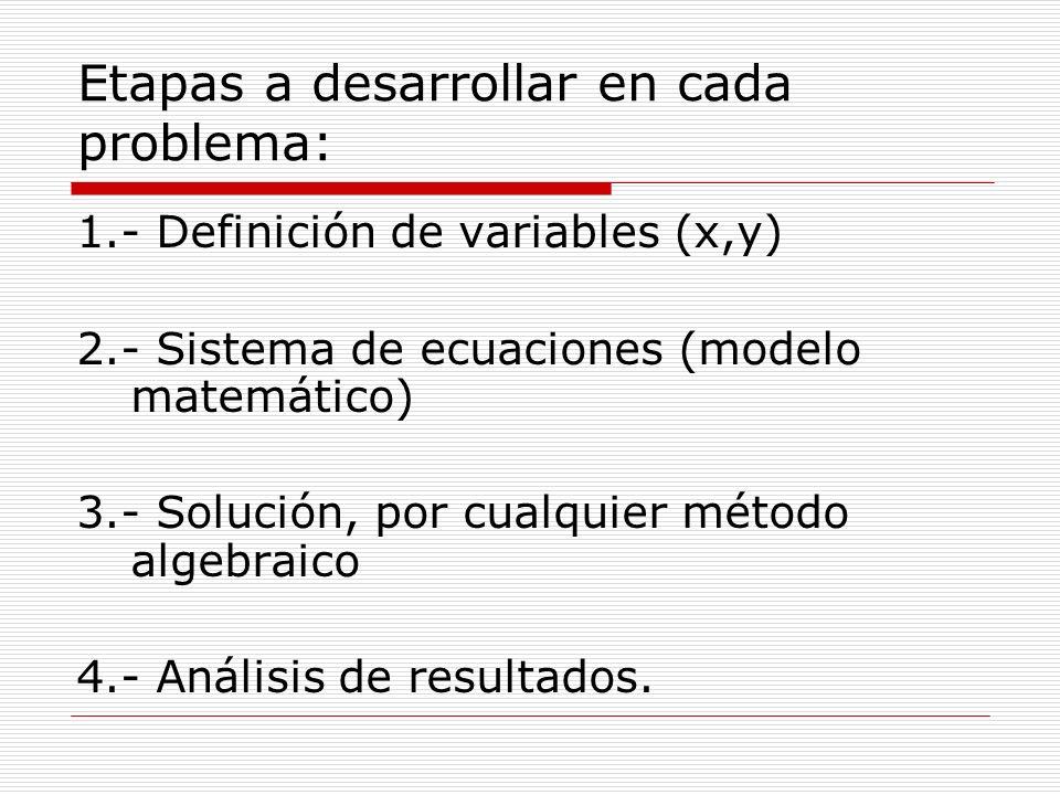 Etapas a desarrollar en cada problema: 1.- Definición de variables (x,y) 2.- Sistema de ecuaciones (modelo matemático) 3.- Solución, por cualquier mét