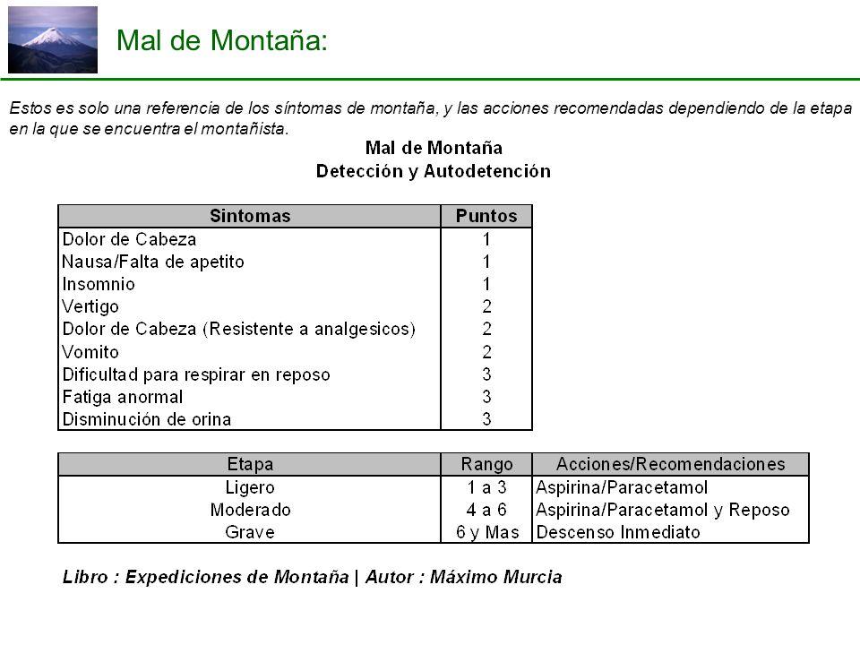 Mal de Montaña: Estos es solo una referencia de los síntomas de montaña, y las acciones recomendadas dependiendo de la etapa en la que se encuentra el montañista.