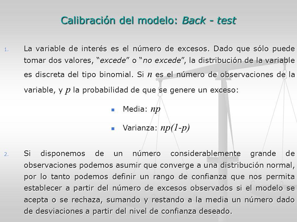 Calibración del modelo: Back - test 1. La variable de interés es el número de excesos.