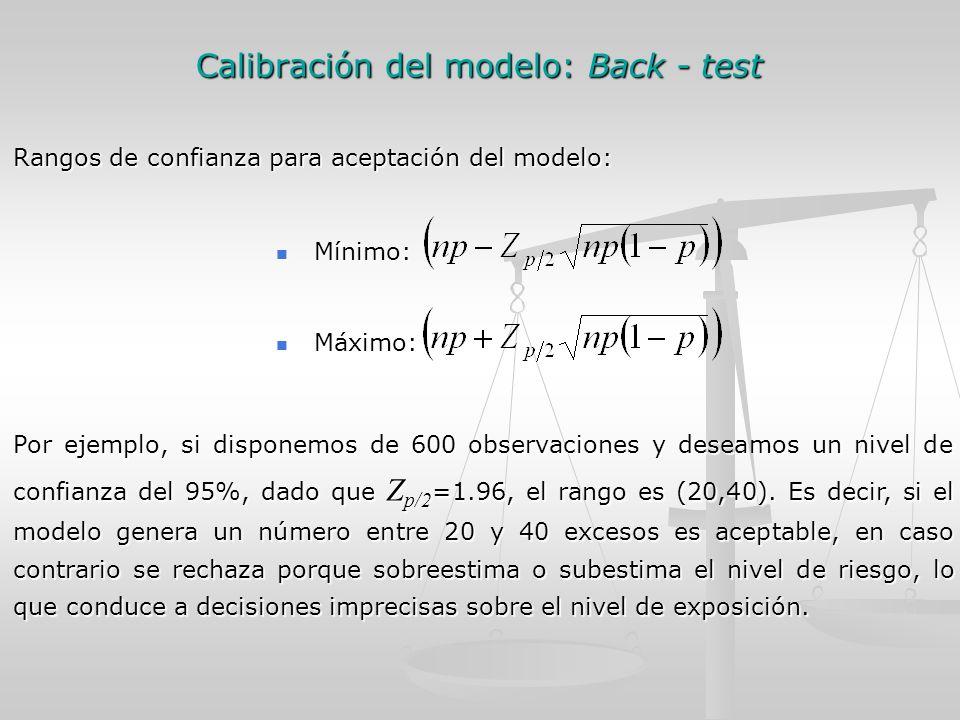 Calibración del modelo: Back - test Rangos de confianza para aceptación del modelo: Mínimo: Mínimo: Máximo: Máximo: Por ejemplo, si disponemos de 600 observaciones y deseamos un nivel de confianza del 95%, dado que Z p/2 =1.96, el rango es (20,40).