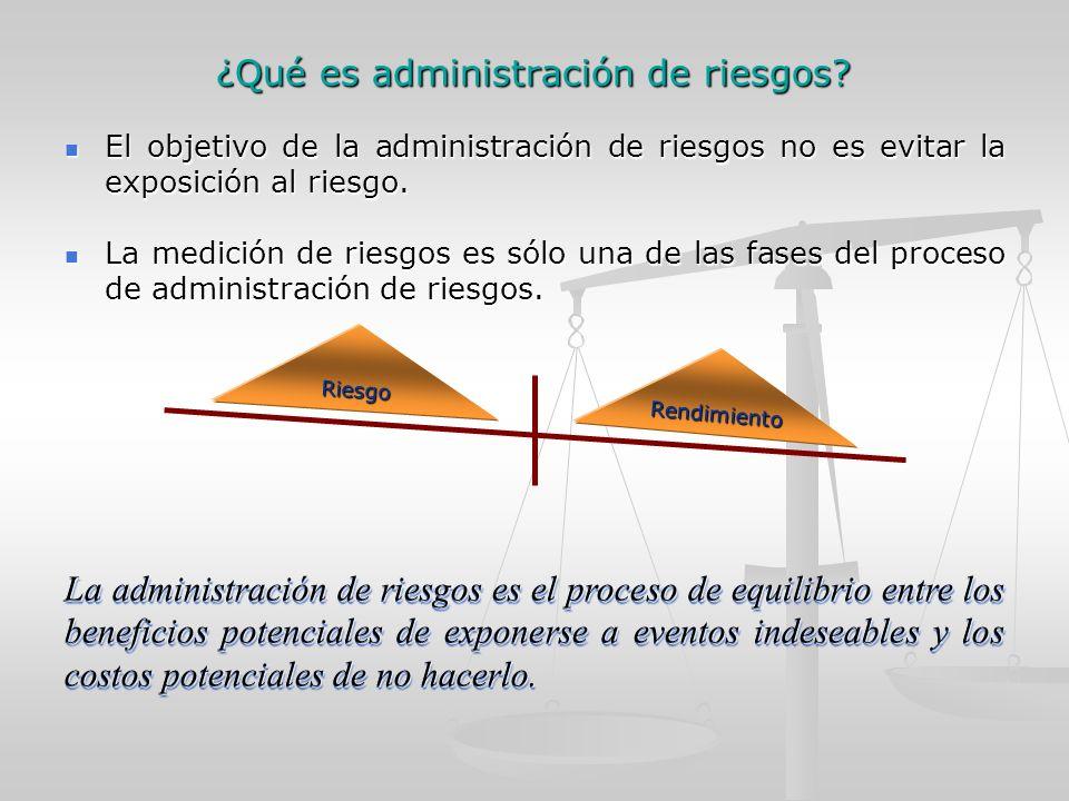 ¿Qué es administración de riesgos.
