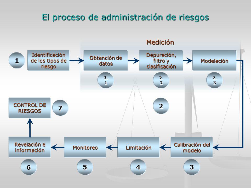 El proceso de administración de riesgos Medición Identificación de los tipos de riesgo 1 Obtención de datos 2.