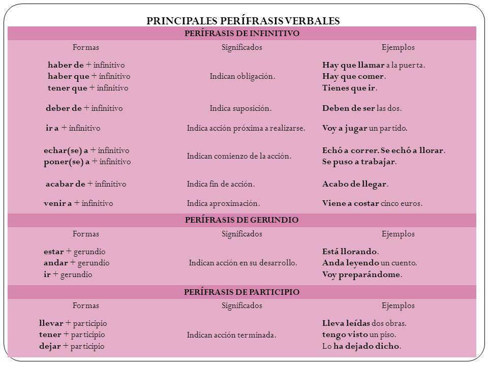 PRINCIPALES PERÍFRASIS VERBALES PERÍFRASIS DE INFINITIVO FormasSignificadosEjemplos haber de + infinitivo haber que + infinitivo tener que + infinitiv